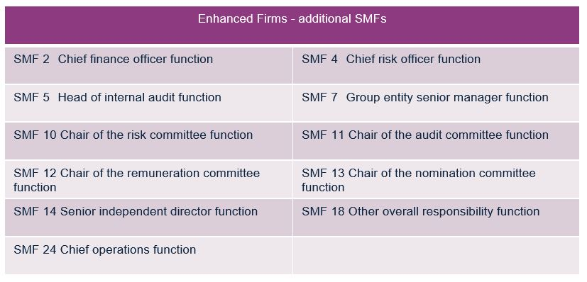 Additional SMF's - Enhanced firms