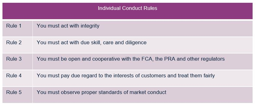Individual conduct rules