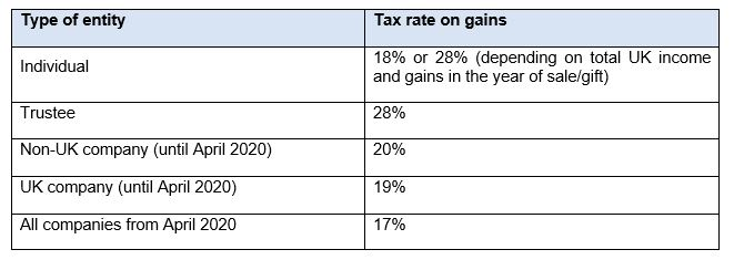 Tax rate on gains