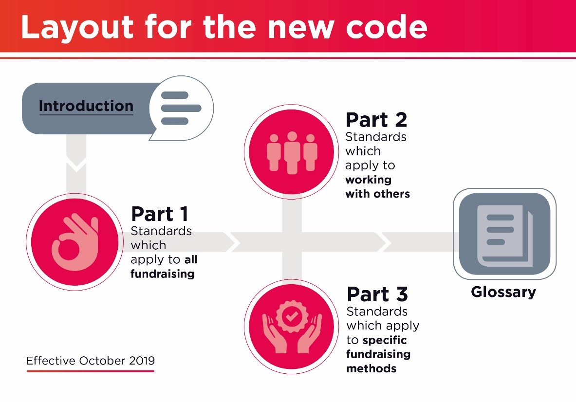 The new Code of Fundraising Practice (1)