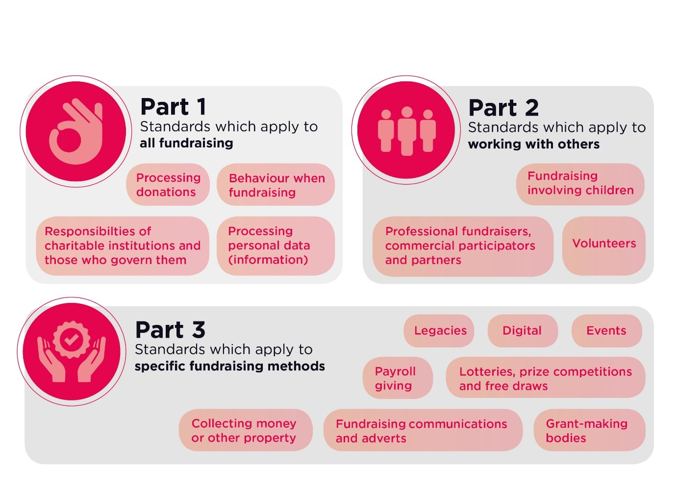 The new Code of Fundraising Practice