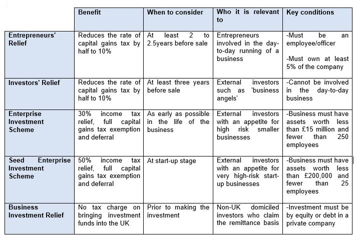 structuring for success - table 1
